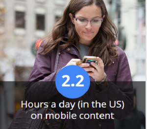 2.2 hours on mobile content