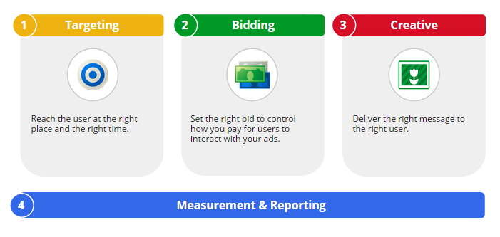 Adwords methodology