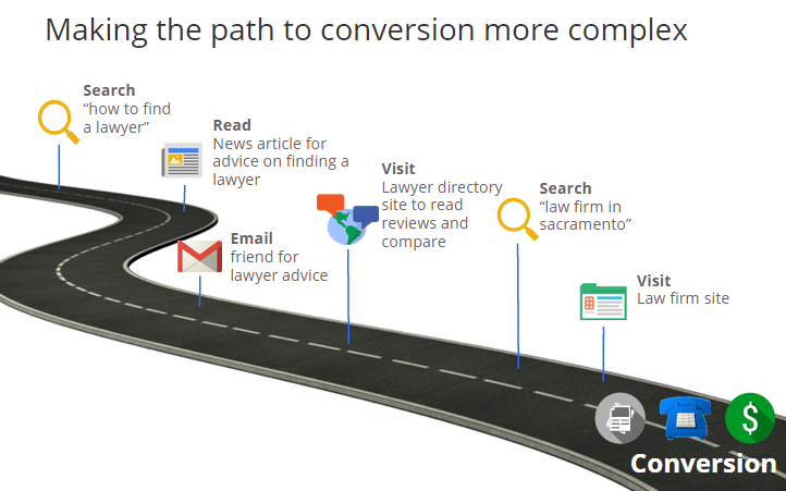 complex conversion path